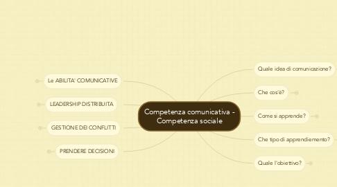 Mind Map: Competenza comunicativa - Competenza sociale