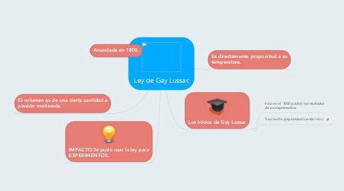 Mind Map: Ley de Gay Lussac