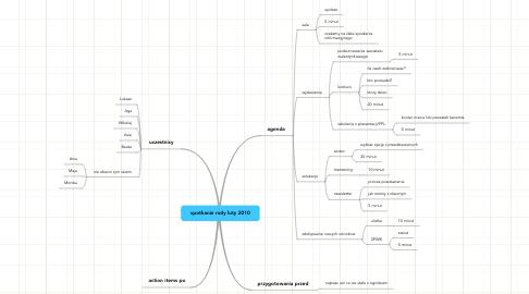 Mind Map: spotkanie rady luty 2010