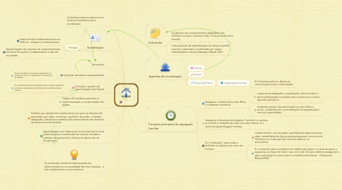 Mind Map: Familia