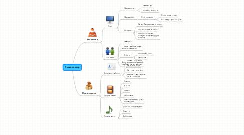 Mind Map: Онлайн плеер