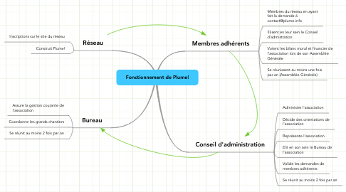 Mind Map: Fonctionnement de Plume!