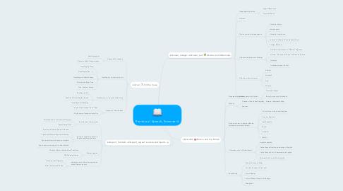 Mind Map: Practice of Speech, Semester 4