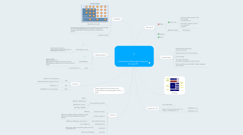 Mind Map: Contexts and Dependency Injection for Java EE