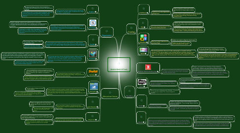 Mind Map: Mobile Web 2.0 Tools