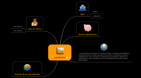 Mind Map: capitalización
