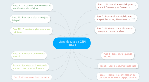 Mind Map: Mapa de ruta de CEPI 2014-1