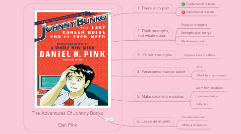 Mind Map: The Adventures Of Johnny Bunko  Dan Pink
