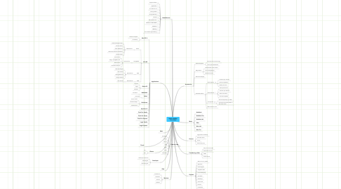 Mind Map: Apple SiteMap 11/01/2014