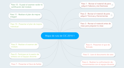 Mind Map: Mapa de ruta de CIC 2014-1