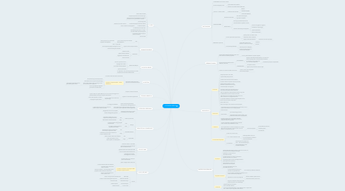 Mind Map: GIOVANNI VERGA