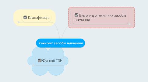 Mind Map: Технічні засоби навчання