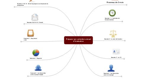 Mind Map: Préparer son entretien annuel d'évaluation