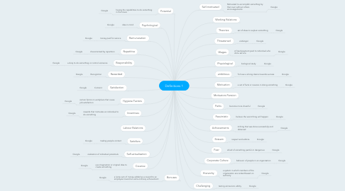 Mind Map: Definitions 1