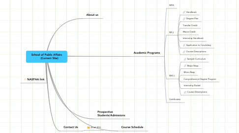 Mind Map: School of Public Affairs        (Current Site)