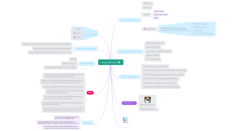 Mind Map: Gingival Retraction