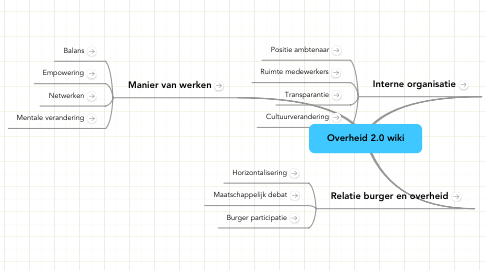 Mind Map: Overheid 2.0 wiki