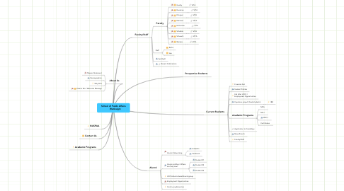Mind Map: School of Public Affairs      (Redesign)