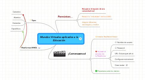 Mind Map: Mundos Virtuales aplicados a la Educación