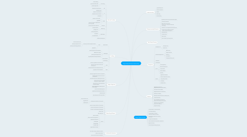 Mind Map: Big Sandy Startup Community