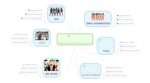 Mind Map: BANDAS MUSICALES QUE LE DIERON EL BOOM AL K-POP