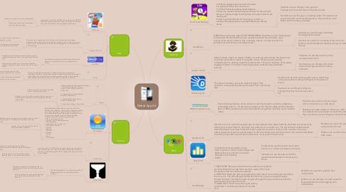 Mind Map: Mobile App 2.0
