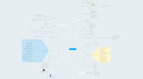 Mind Map: Libro de Robledo