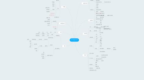 Mind Map: 네이버앱스트어