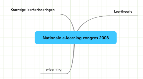 Mind Map: Nationale e-learning congres 2008