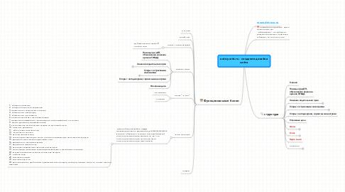 Mind Map: auto-yurist.ru - создание дизайнасайта