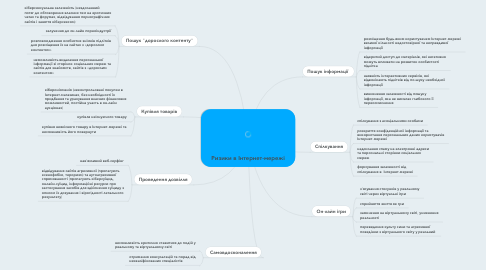 Mind Map: Ризики в Інтернет-мережі