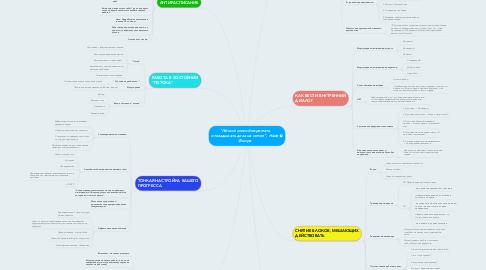 """Mind Map: """"Лёгкий способ перестать откладывать дела на потом"""", Нейл Фьоре"""