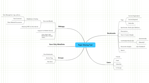 Mind Map: Paper Sharing Tool