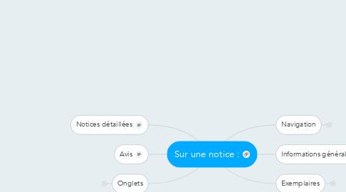 Mind Map: Sur une notice :