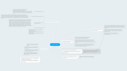 Mind Map: Revisão de Textos