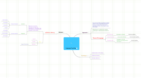 Mind Map: Language Teaching