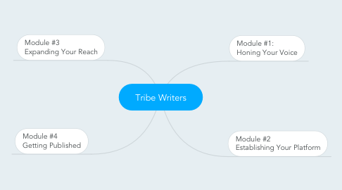 Mind Map: Tribe Writers