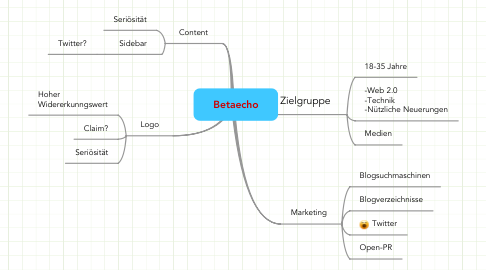 Mind Map: Betaecho