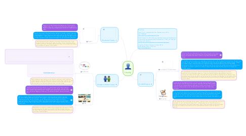 Mind Map: Inquiry