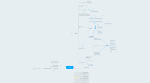Mind Map: Futuro da eTutoria e do eTutor (Turma 2)