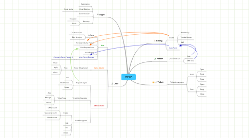 Mind Map: PW CP
