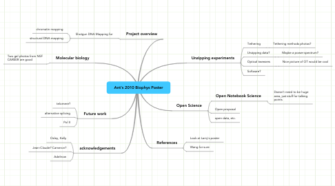 Mind Map: Ant