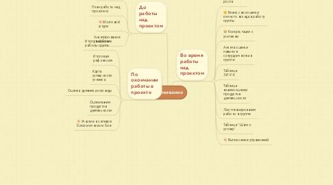 Mind Map: Оценивание