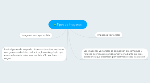 Mind Map: Tipos de Imagenes