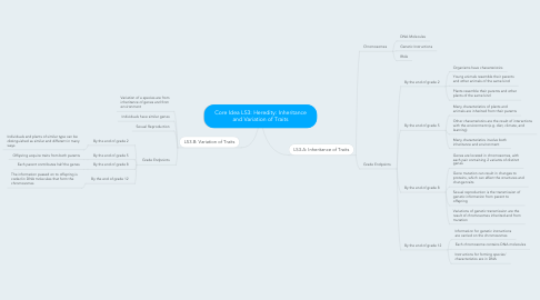 Mind Map: Core Idea LS3: Heredity: Inheritance and Variation of Traits