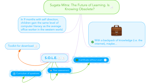 Mind Map: Sugata Mitra: The Future of Learning. Is Knowing Obsolete?