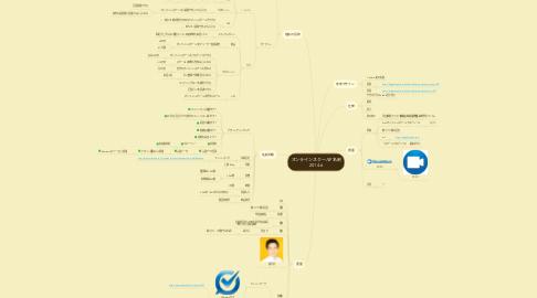Mind Map: オンラインスクールP名刺 2014.6