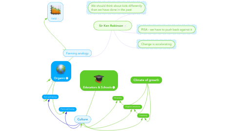 Mind Map: Sir Ken Robinson