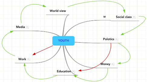 Mind Map: YOUTH