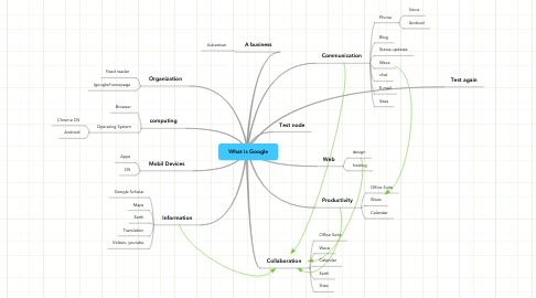 Mind Map: What is Google